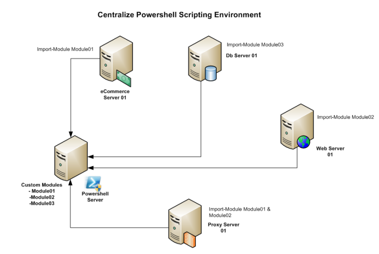 Centralize Powershell Scripting Diagram