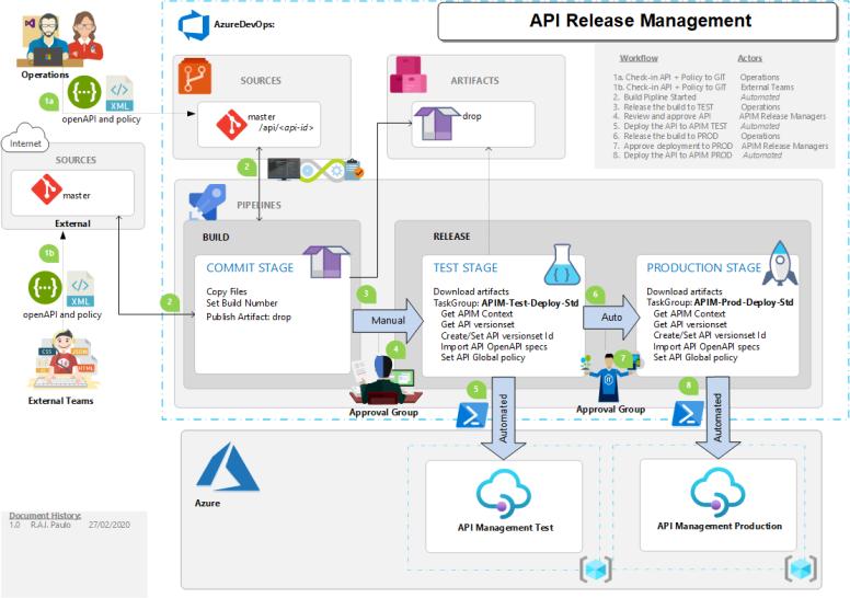 APIM-Release Management-RandyPaulo